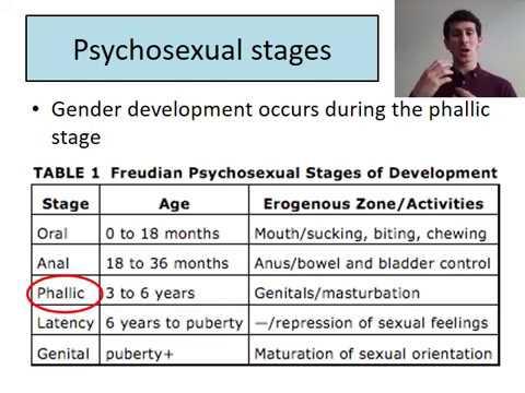 Discuss psychodynamic explanations of gender development