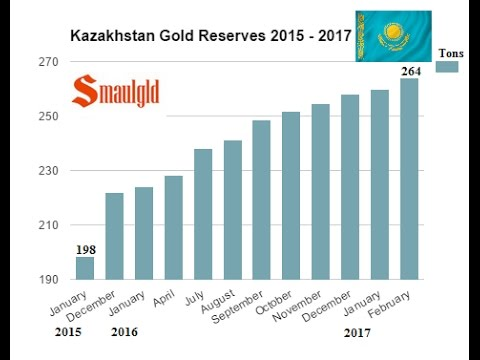 KAZAKHSTAN RAMPS UP GOLD PURCHASES IN FEBRUARY
