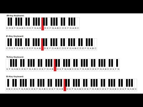Piano Keys and Notes - Middle C and The Piano Keyboard - Beginner Lesson 8