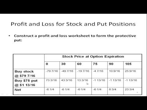 Option Strategy - Creating a Synthetic Call Option