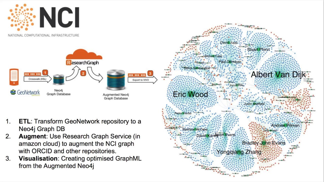 Synopsis - Tracking research data footprints via integration with Research  Graph