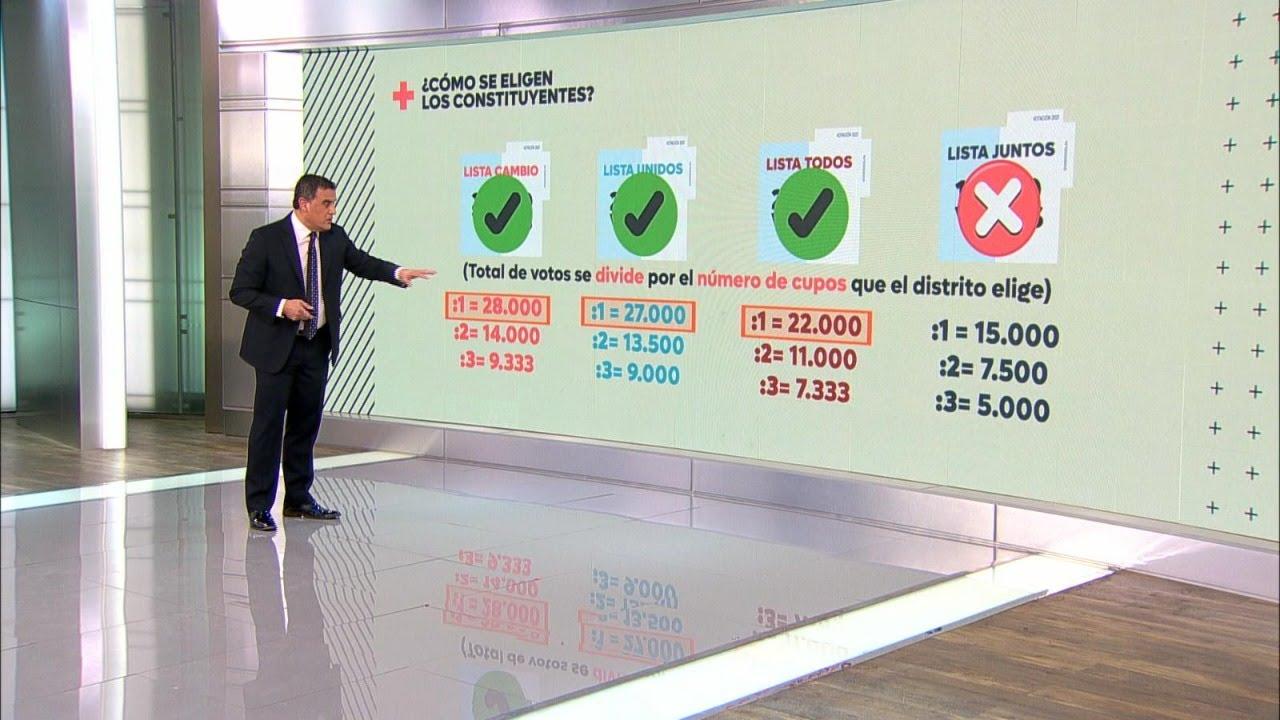 Elecciones 2021: ¿Cómo se elige a los constituyentes? #T13TeExplica