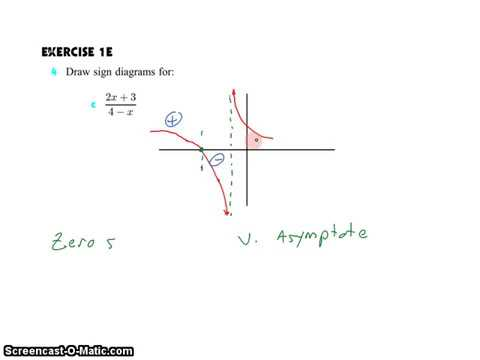 ib sl math topic 2 2 1 2 sign diagram of a function