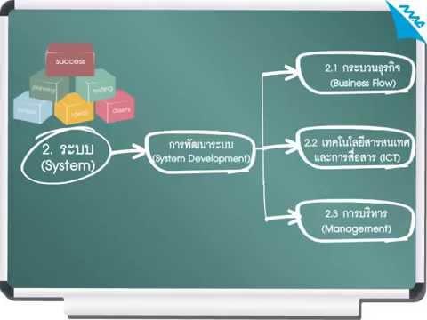MAC Education-การพัฒนาองค์กร (OD)