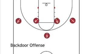 Backdoor offense (wheel motion 1-4 high set)