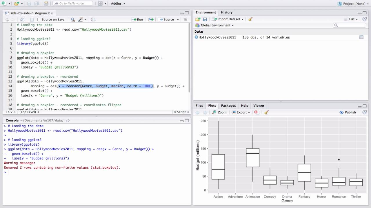 Creating side-by-side boxplots using ggplot2