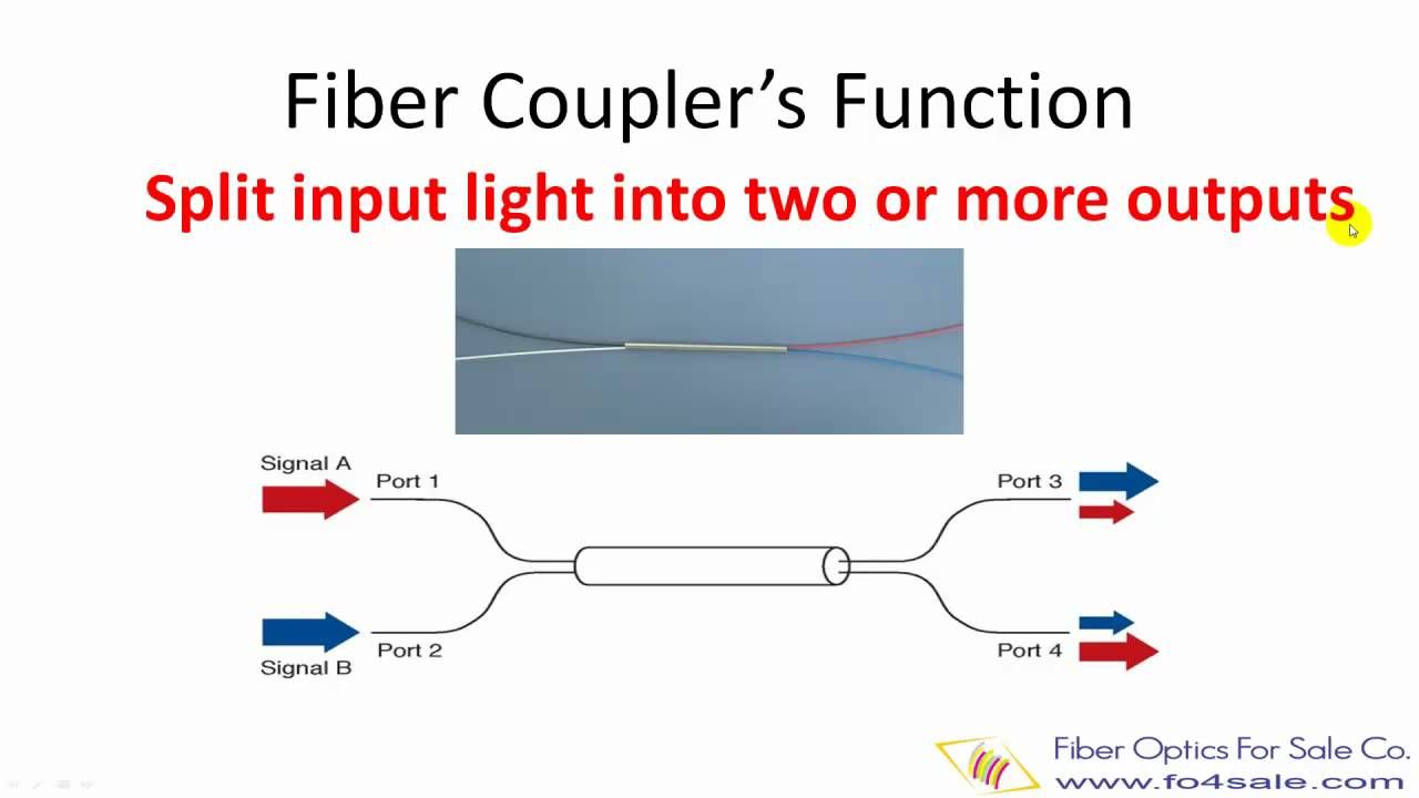 fiber optic coupler types and how to make couplers youtubefiber optic splitter diagram 7 [ 1280 x 720 Pixel ]