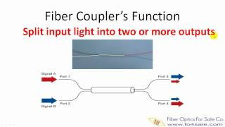 Fiber Optic Coupler Types and How to Make Couplers