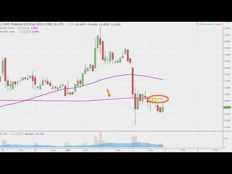 OWC Pharmaceutical Research Corp - OWCP Stock Chart Technical Analysis for 01-04-18