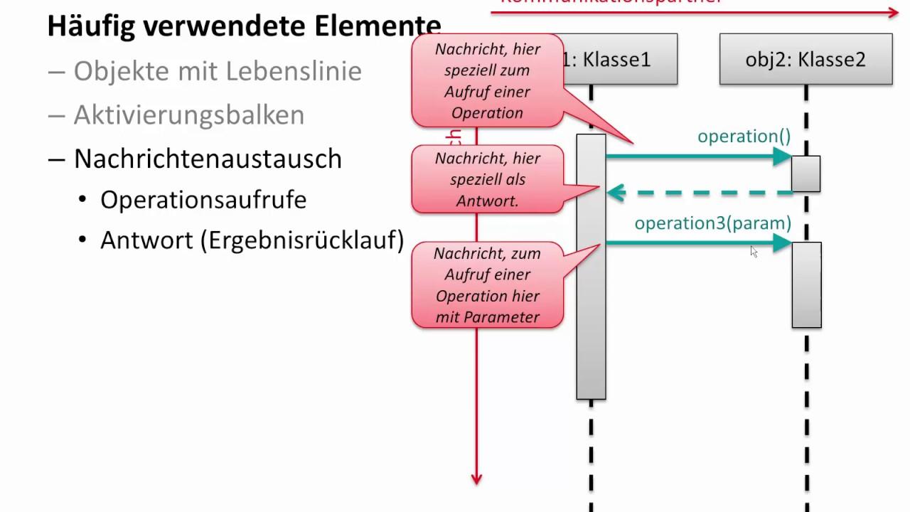Sequenzdiagramme Mit Uml Erstellen Nutzen Notation Ionos 12