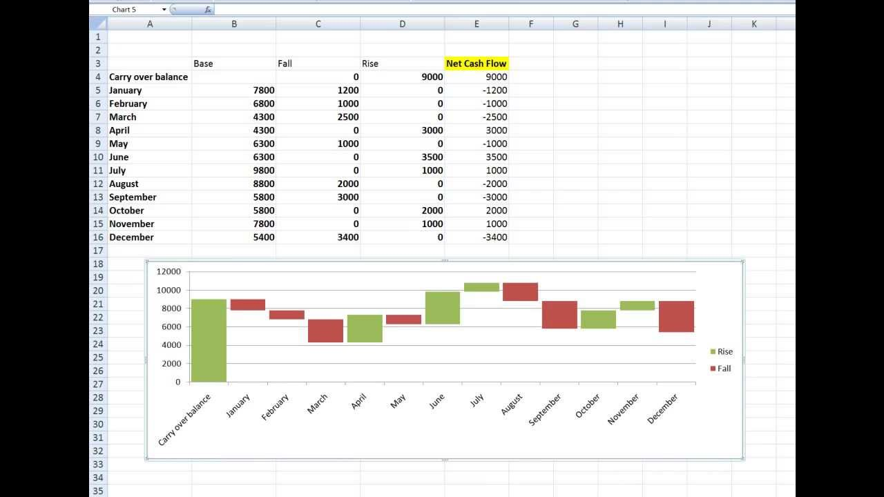 How to create  waterfall chart in excel and also youtube rh