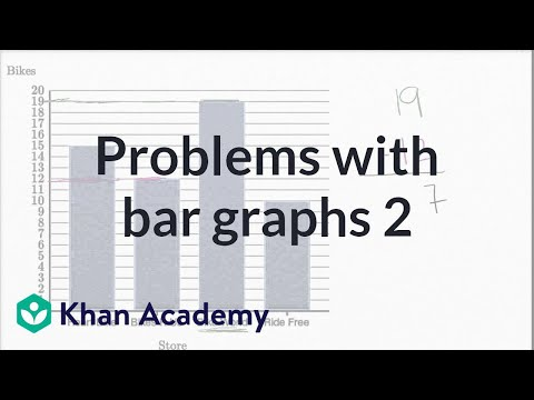 Solving Problems With Bar Graphs 2 | Measurement And Data | Early Math | Khan Academy