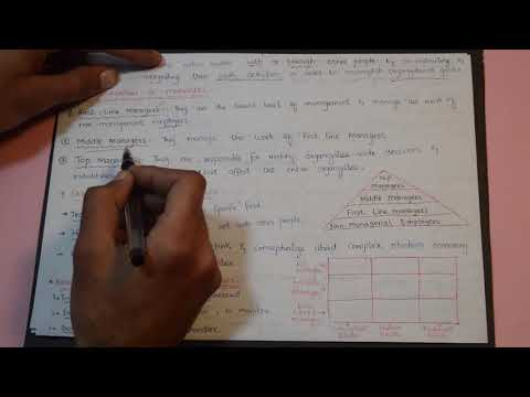 Introduction To Management & Organization