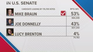 Challenger Mike Braun defeats Sen. Donnelly