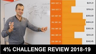 Four Percent Challenge Review And 4 Percent Result Oriented Steps To $100K In 90 Days