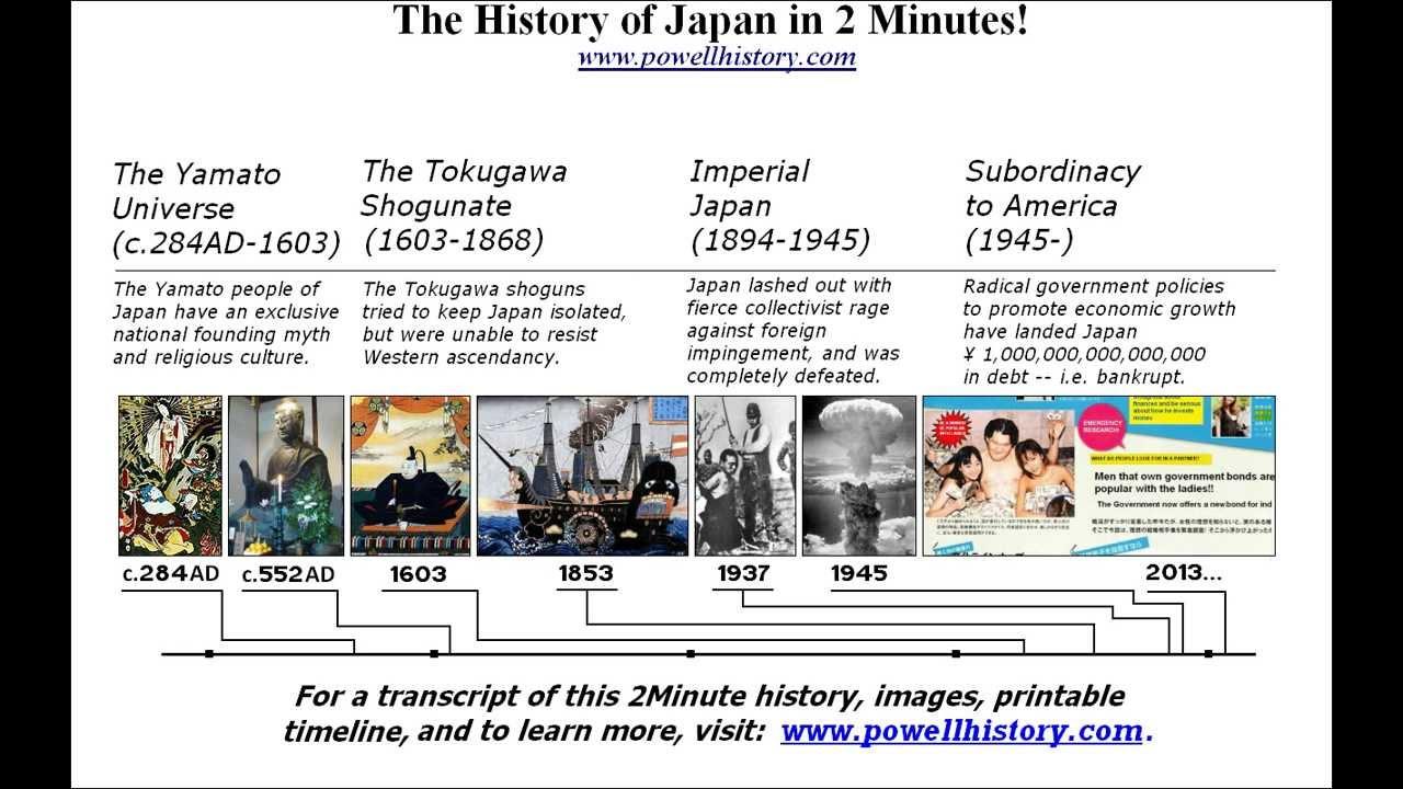 ECONOMIC HISTORY OF JAPAN PDF DOWNLOAD