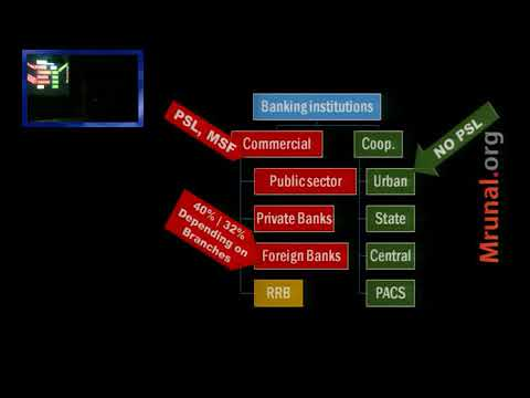 L1 P9  Classification of Banks and Non Banking financial institutions NBFI