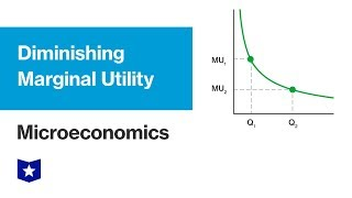 Diminishing Marginal Utility | Microeconomics