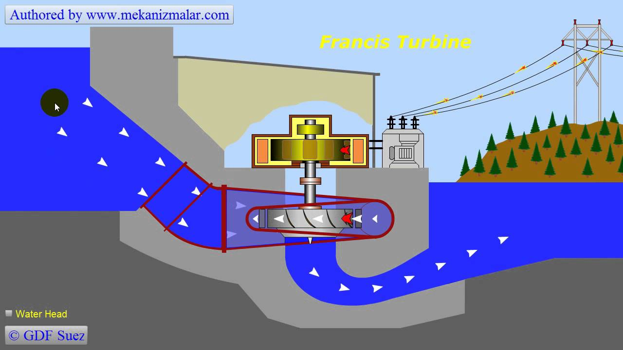 Types Of Electricity Generation