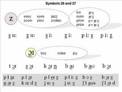 The Phonetics Symbols Course - Lesson 6