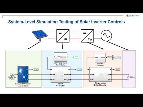Developing Solar Inverter Control with Simulink, Part 3: Design the MPPT Algorithm & Generate Code