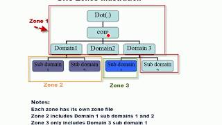DNS and DNS Zones and Zone Files Explained