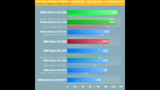 nvidia gtx 690 vs gtx 680 vs gtx 590 vs radeon hd 7990 vs hd 7970 vs hd 6990 fps