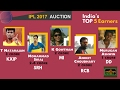 IPL 2017: Young Indian Crorepati Club