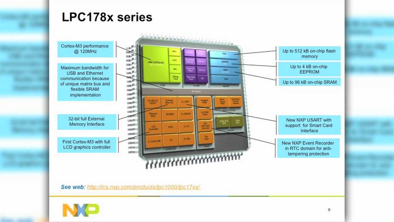 Designing LCD Applications with NXP Cortex-M Products