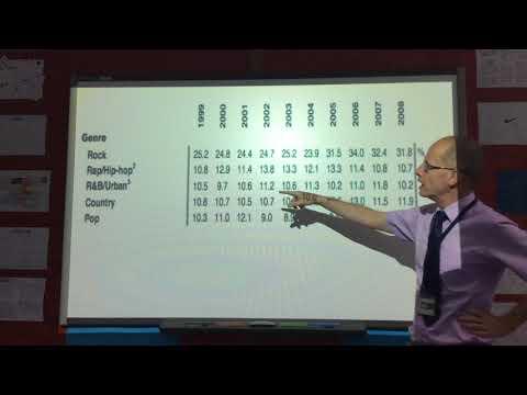 IB Business Management Moving Average