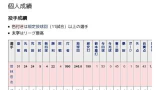 「1944年の阪神軍」とは ウィキ動画