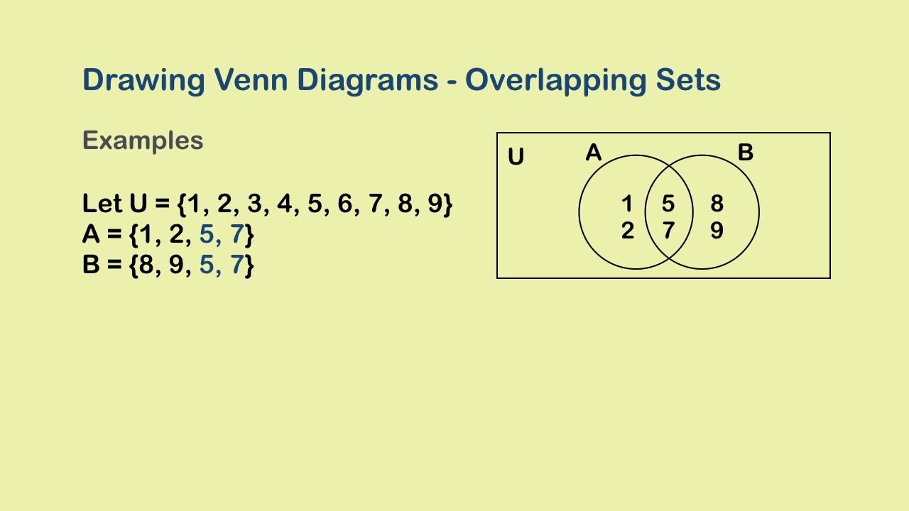 venn diagrams ii - two overlapping sets | set theory