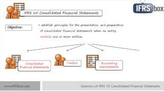 IFRS 10 Consolidated Financial Statements - summary