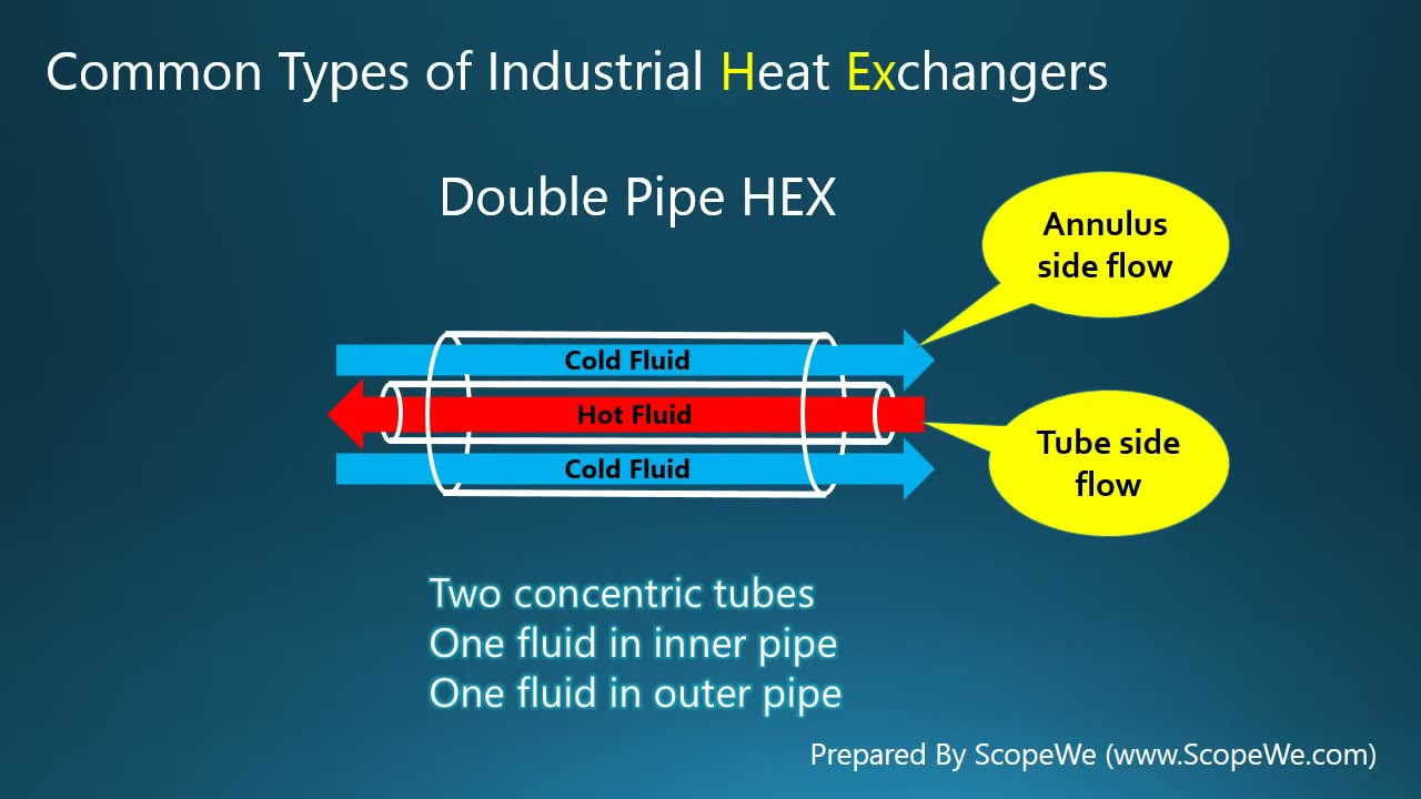 Heat Exchanger - YouTube