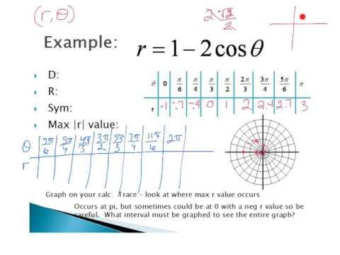 PreCalc - 6.5 Graphs of Polar Equations