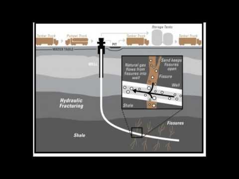 How fracking works!