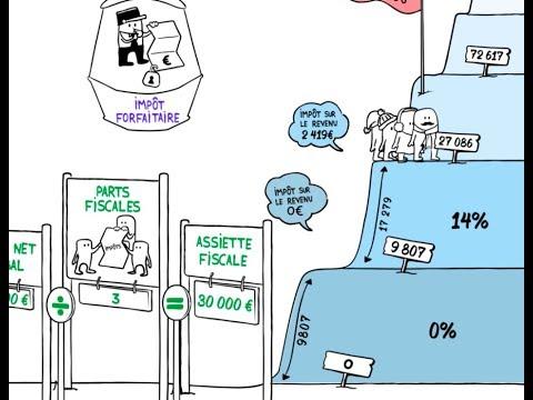 Savez-vous comment est calculé votre impôt sur le revenu ?