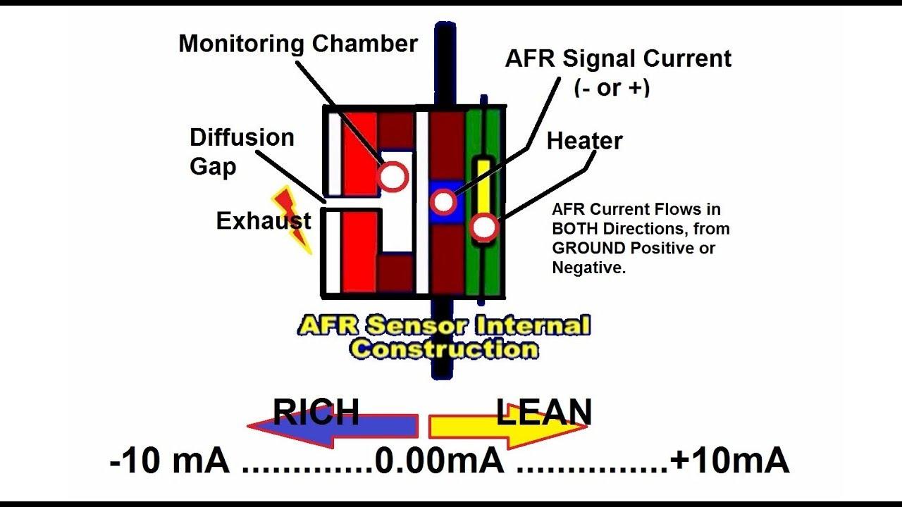 afr o2 sensor and battery draw meter