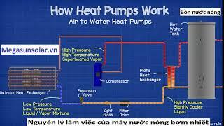 nguyên lý hoạt động bơm nhiệt heat pump megasun