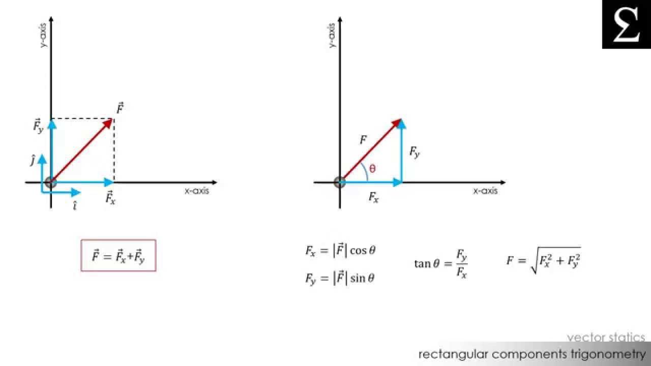 Rectangular Components Trigonometry Vector Statics