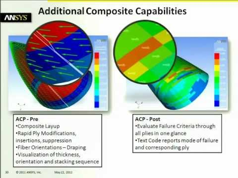 CADFEM-CIS Seminar # Conference ANSYS for the MIC. Moscow 2012 - Robert Harwood