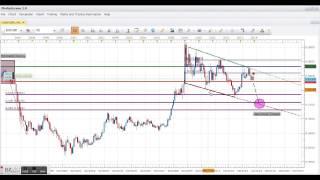 Forex: EUR/GBP long-term technical strategy.