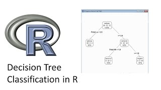 Decision Tree Classification in R