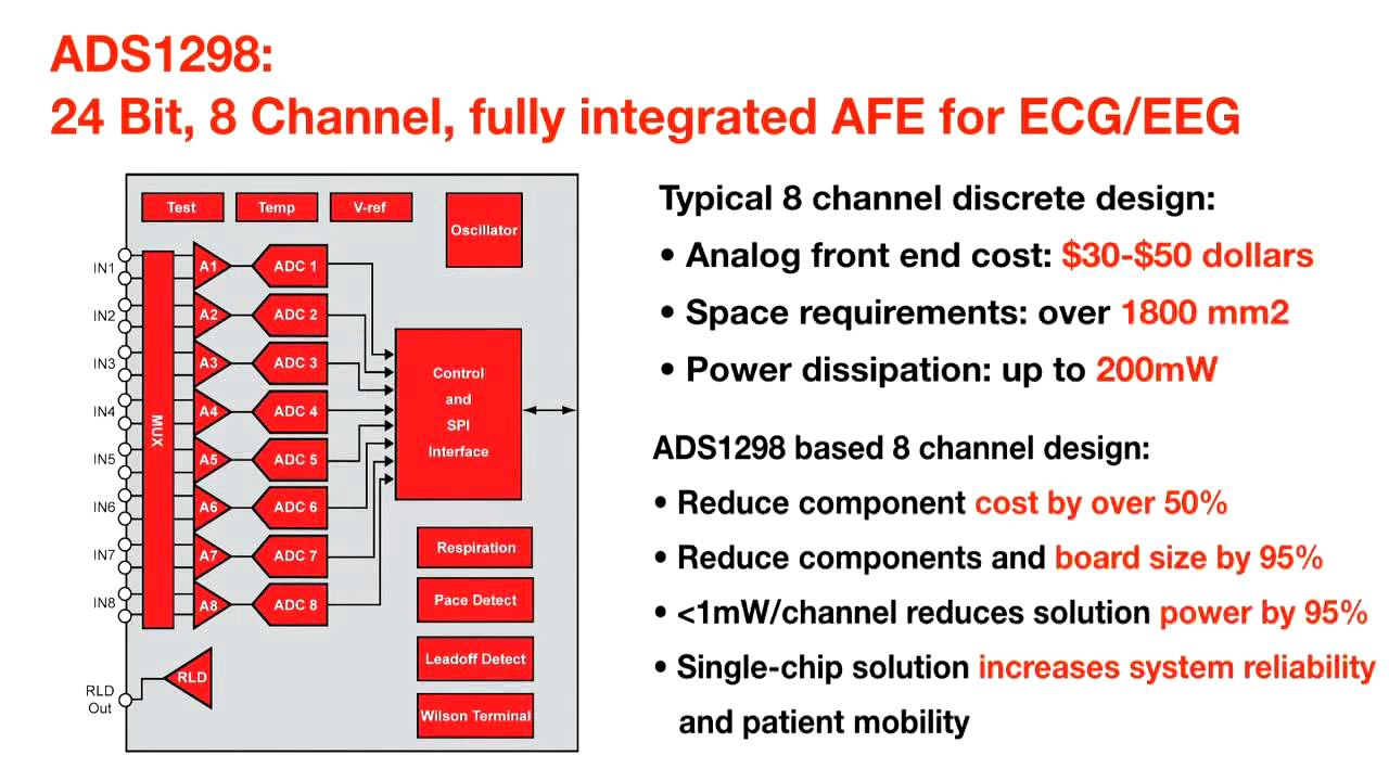 analog front end of ecg Analog devices introduces integrated analog front-end subsystem for diagnostic-quality ecg applications - adi's first high-accuracy ecg afe includes pacemaker pulse detection and respiration measurement for battery and line-powered ecg applications.