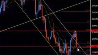 Analisis EUR GBP JPY CHF Feb 08