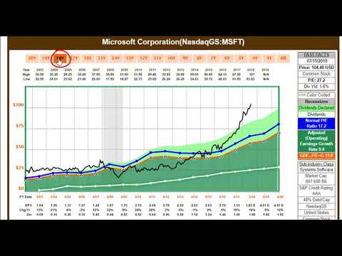 $MSFT Long-term Microsoft Shareholders Your Money May Be in Jeopardy