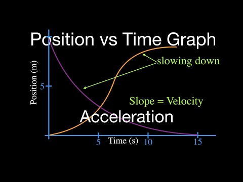 Times Acceleration Time Graph Acceleration