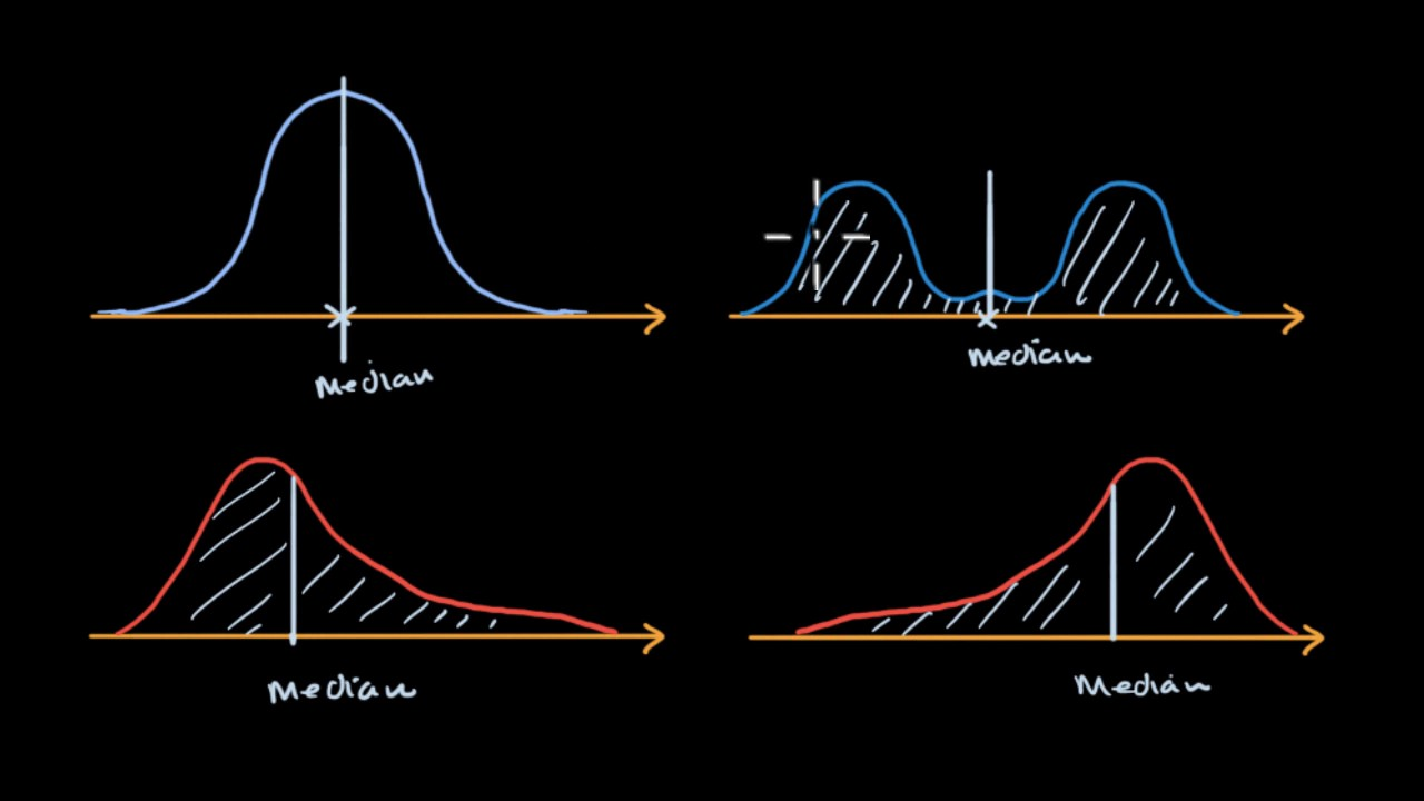Median, mean and skew from density curves (video) | Khan Academy