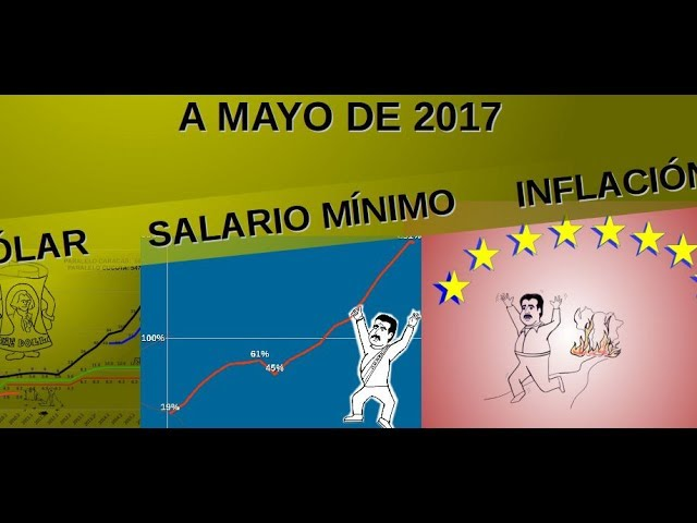 INFLACIÓN, DEVALUACIÓN Y SALARIO MÍNIMO EN VENEZUELA 2017