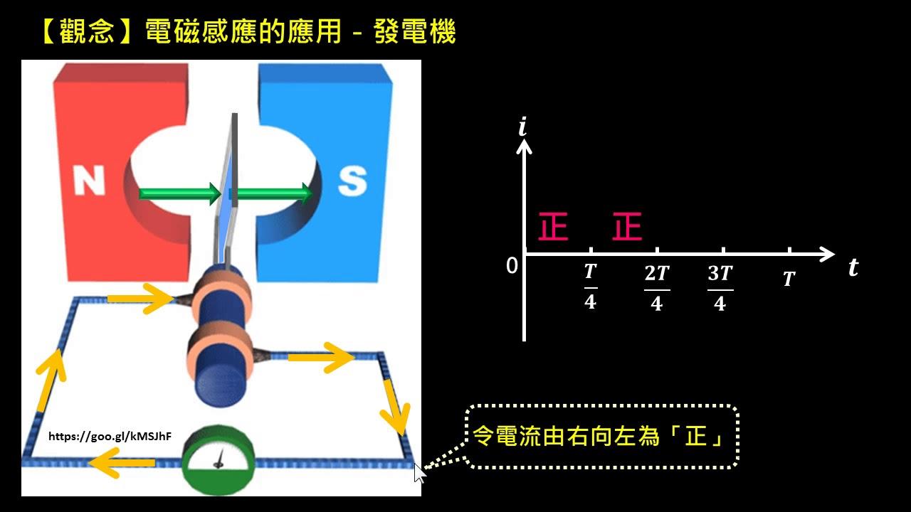 電磁感應【觀念】發電機(1/2):應電流方向 - YouTube